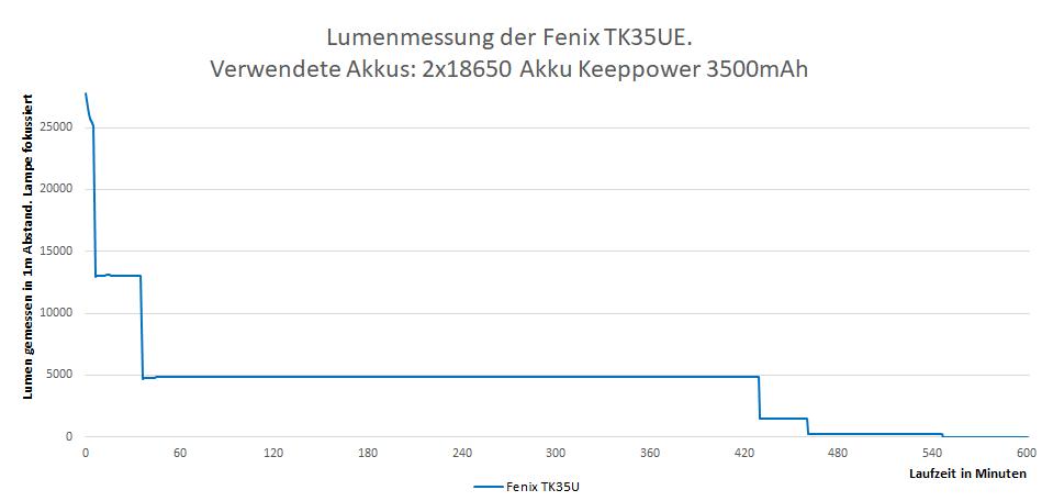 Lumenmessung Fenix TK35UE