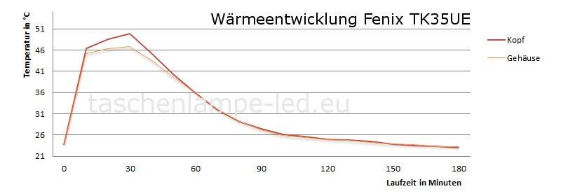Wärmeentwicklung fenix tk35UE
