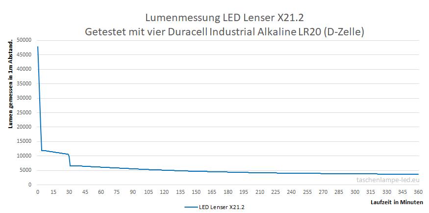 Lumenmessung LED Lenser X21.2