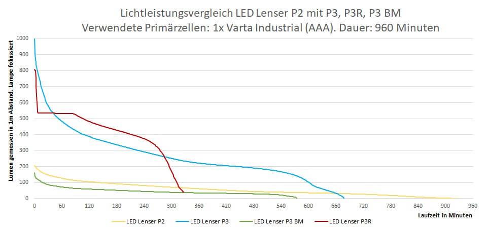 Lichttest LedLenser P2