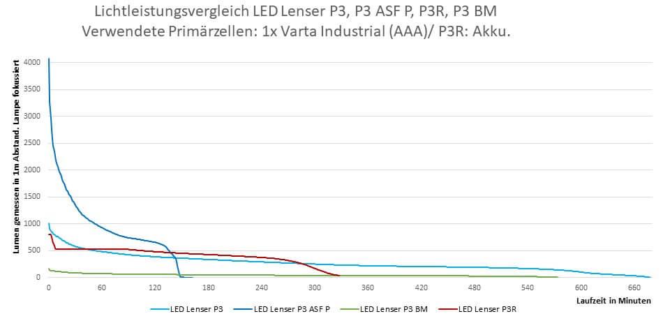 Lichttest LEDLenser P3