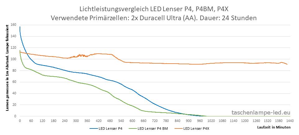 lichttest ledlenser p4, p4bm, p4x