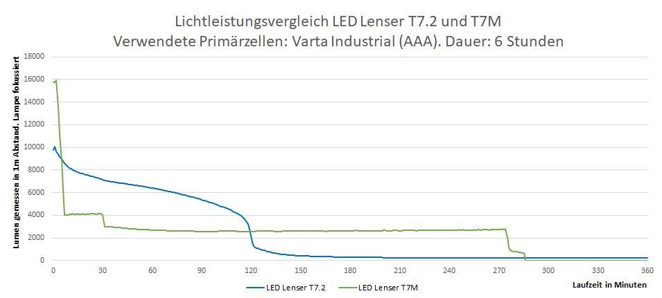 Lumenvergleich LEDLenser t7.2 mit t7m