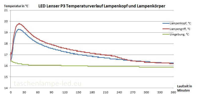 Temperaturmessung LED Lenser P3