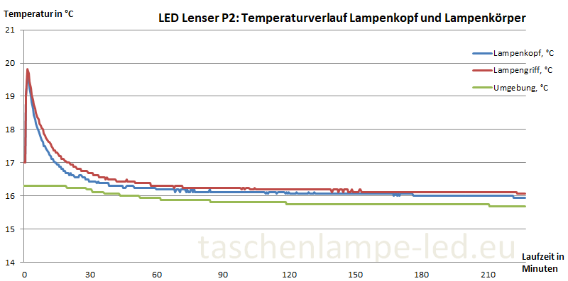 temperatur led lenser p2
