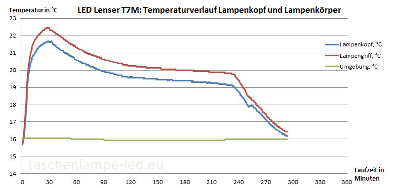 temperaturmessung led lenser t7m