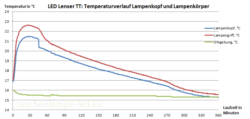 Temperaturmessung LED Lenser TT