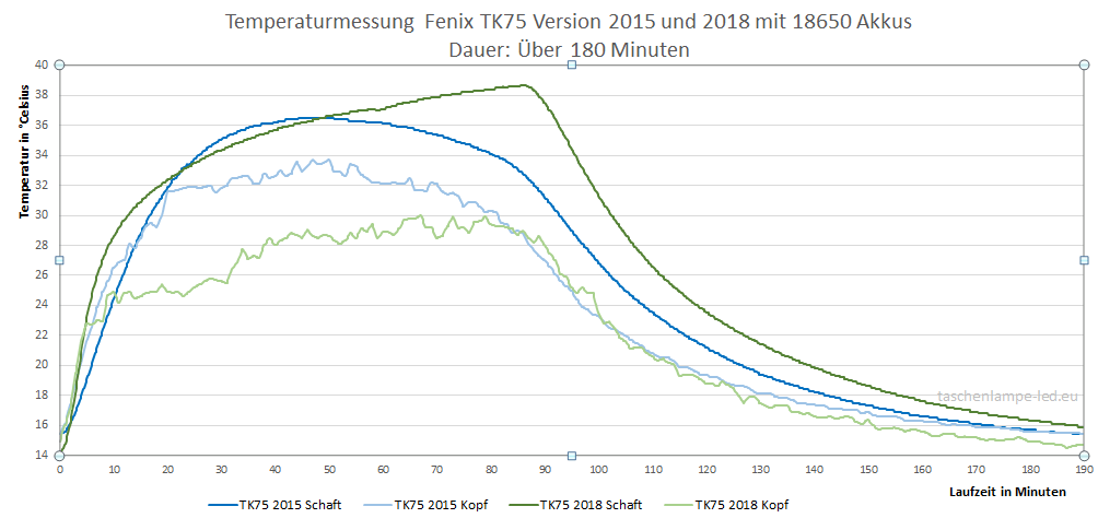 temperaturmessung tk75 Version2015 2018