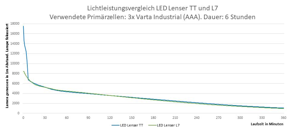 Leuchtvergleich LEDLenser L7 und TT