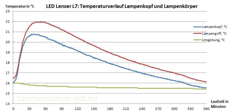 Temperaturverlauf LED Lenser L7