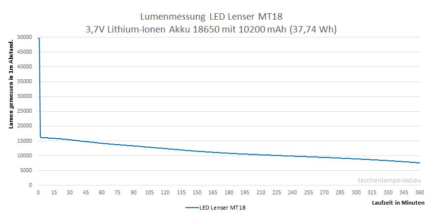 Lumenmessung LEDLenser MT18