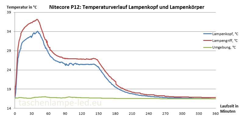 Temperaturverlauf Nitecore P12