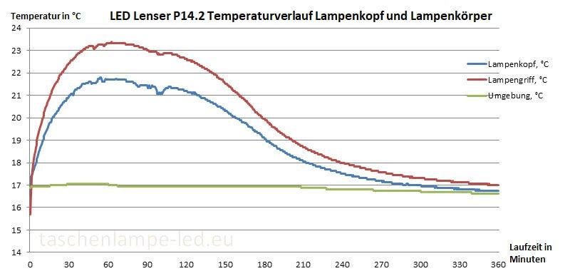led lenser p14.2 temperaturverlauf