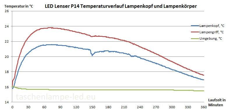 led lenser p14 temperaturverlauf