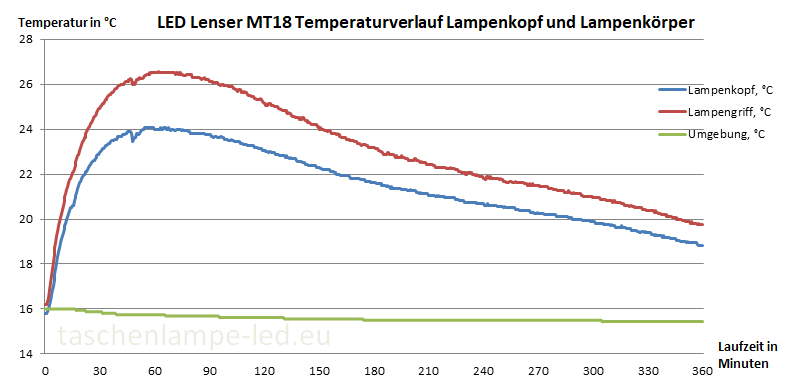 LED Lenser MT Temperaturverlauf