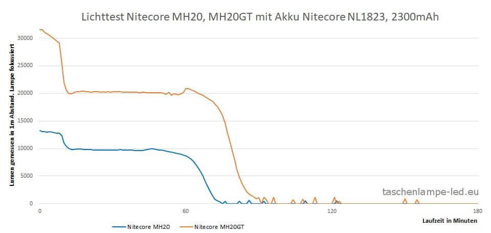 Lichttest - Vergleich Nitecore MH20 und MH20gt