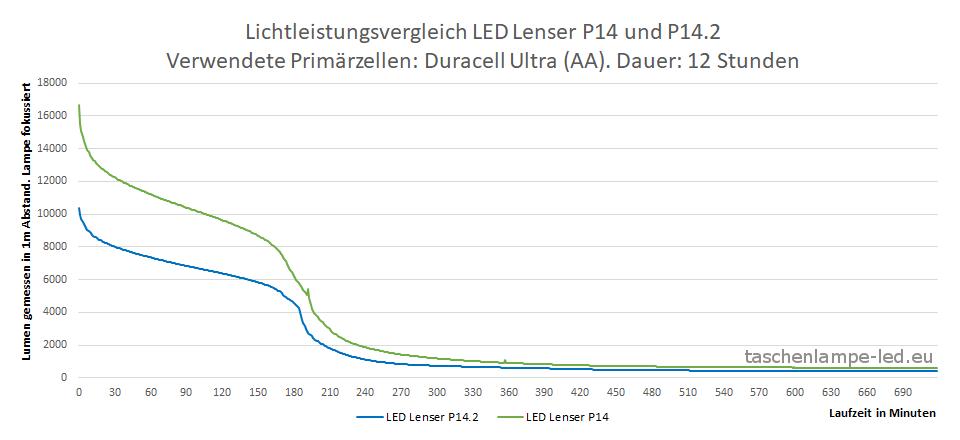 Lumen-Vergleich LEDLenser p14 und p14.2