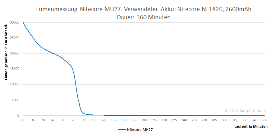 lumenmessung nitecore mh27