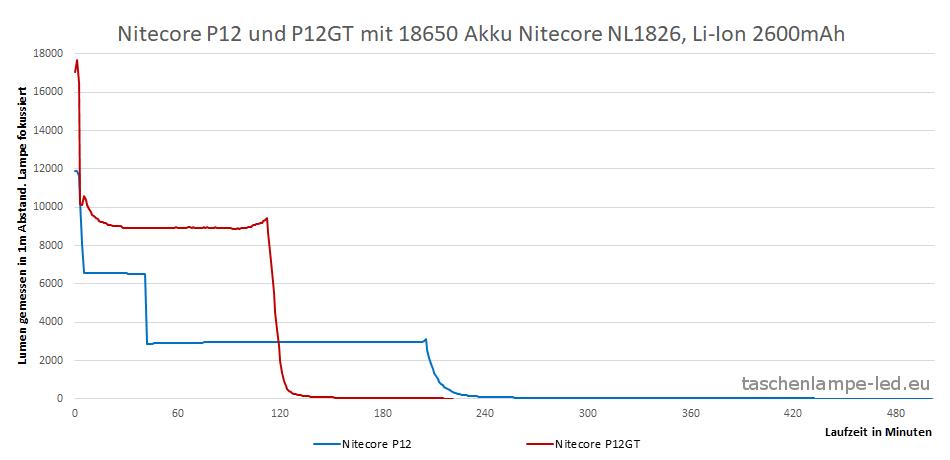lumentest nitecore p12 p12gt