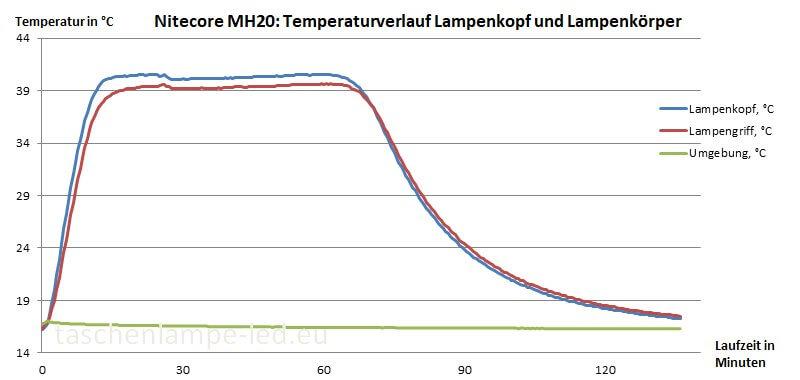 Temperaturverlauf Nitecore MH20