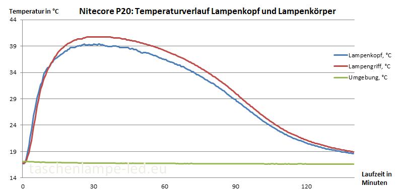 nitecore p20 temperaturverlauf
