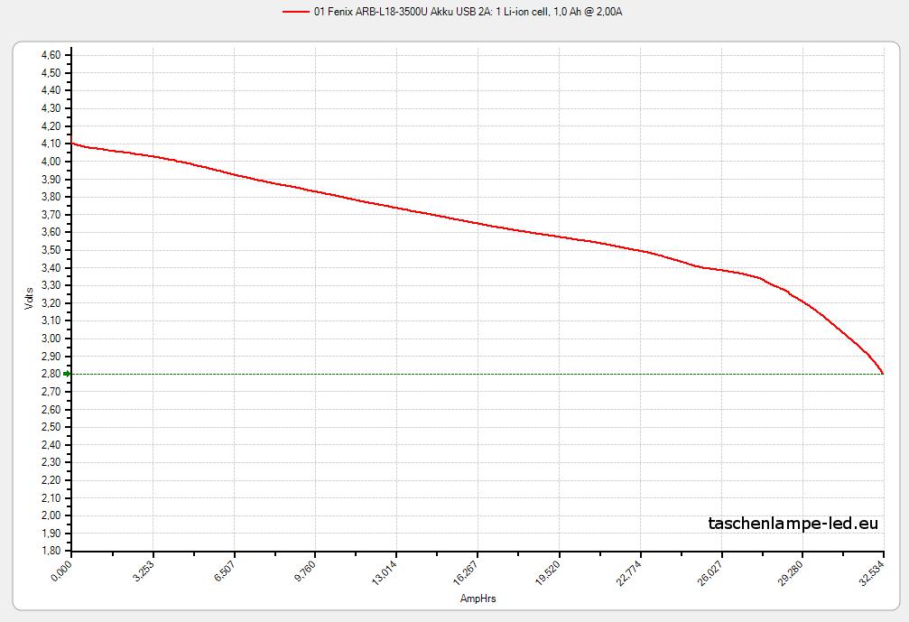 Akku Test 18650: Fenix-ARB-L18 3500U Entladung mit 2A