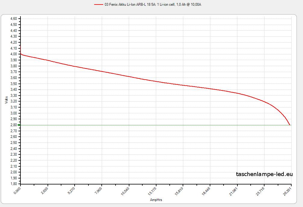 akku-test-18650-03-Fenix-ARB-L-18-10A
