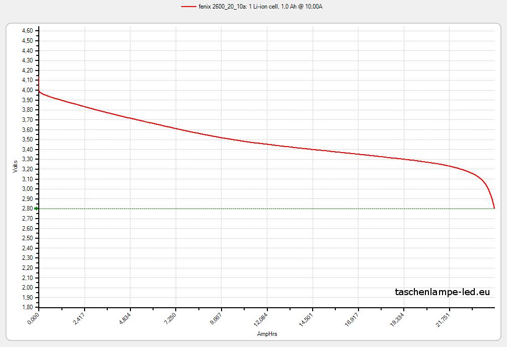 akku-test-18650-20-fenix-2600-10A