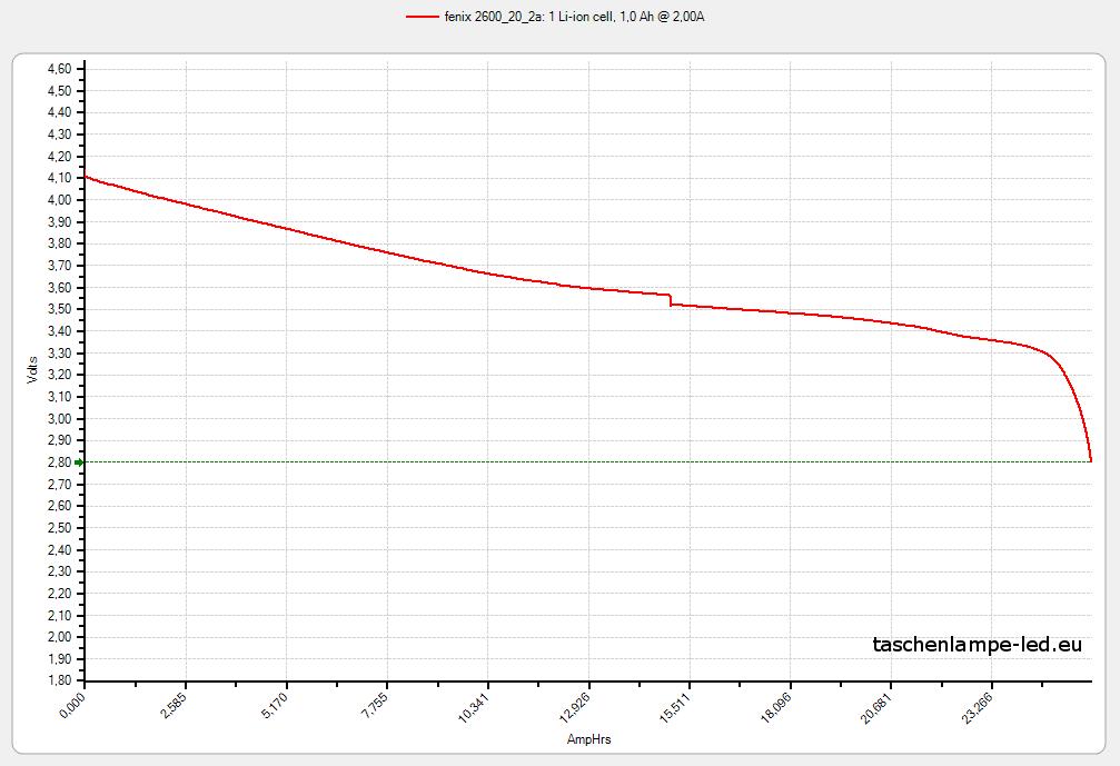 akku-test-18650-20-fenix-2600-2A