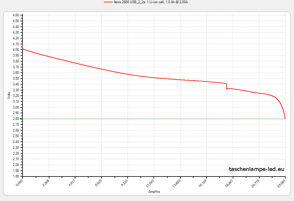 akku-test-18650-fenix-2600-USB-2-2A